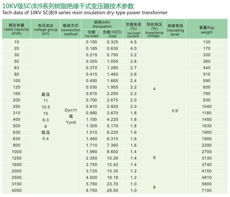 SC(B)9树脂绝缘干式yabo29
